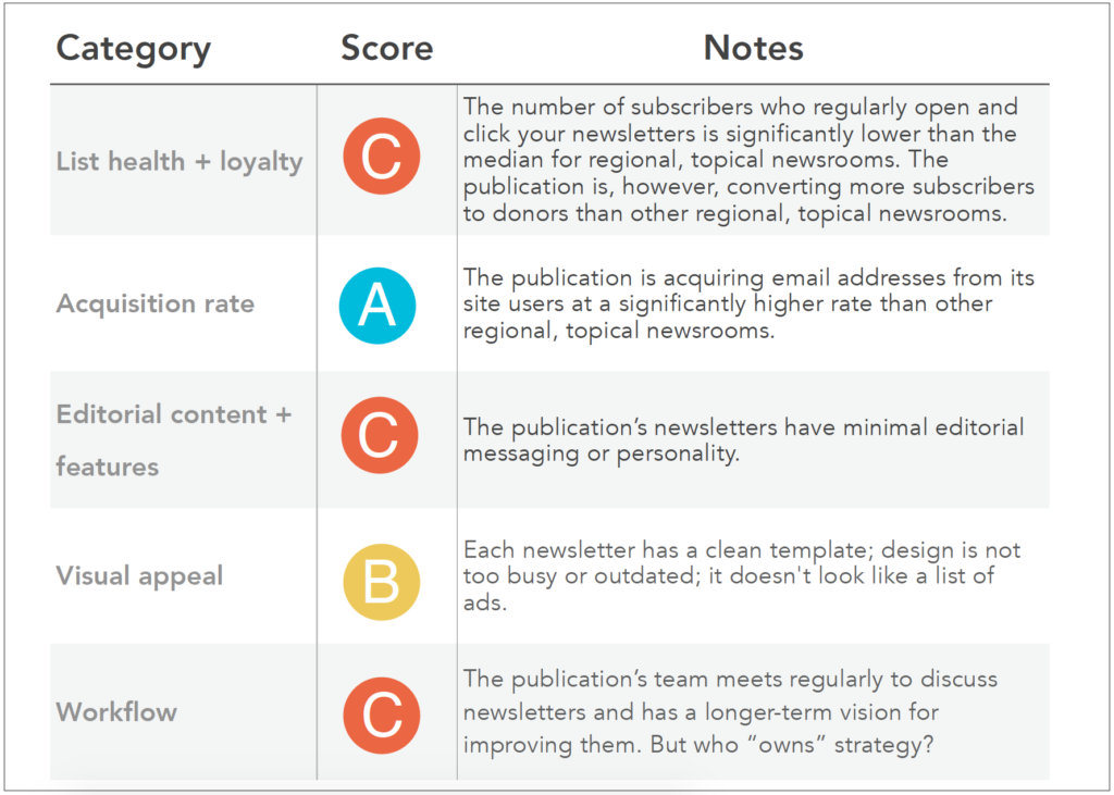 The Audience Lab's sample Newsletter Scorecard