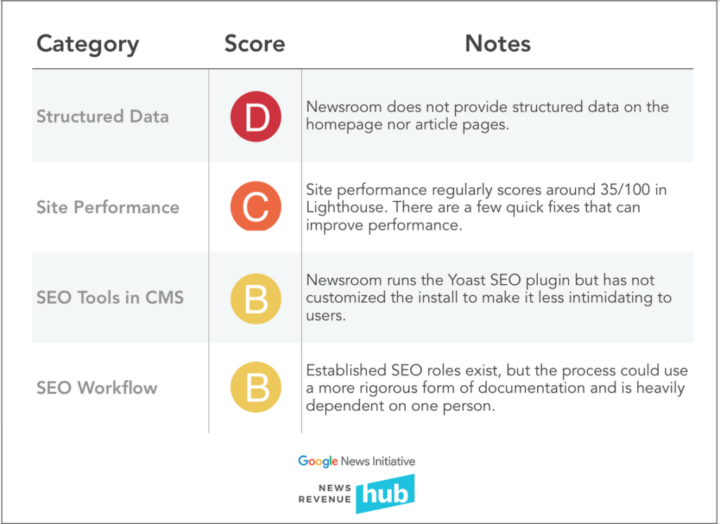 This scorecard template is from our SEO report